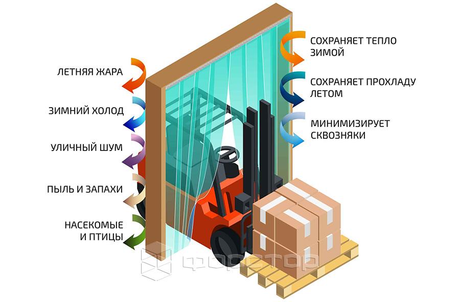 Конструкция ПВХ завесы